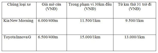 Giá cước Taxi Huy Hoàng